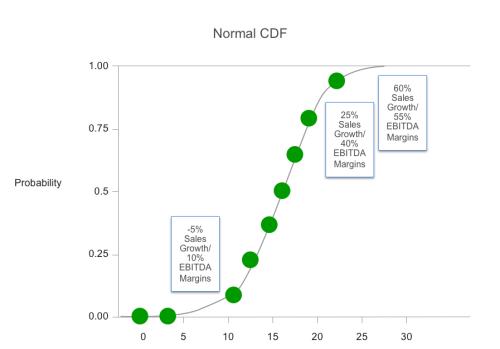 Normal CDF