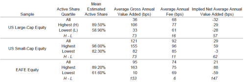 Table-3.-Results-of-Active-Share-Analysis