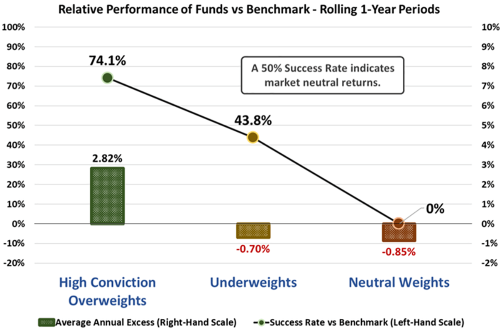 The-Impact-of-High-Conviction-Overweights-Net-of-85-bps-Fees