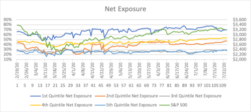 Net exposure