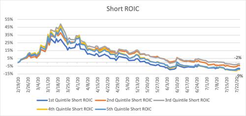 Short ROIC