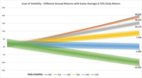 Cost of volatility